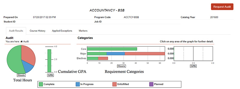 Each chart and graph is interactive. By selecting a chart, you can see which courses are applying to each area of your degree.