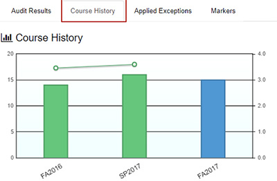 You can click on each column on the graph to see a list of courses completed during the selected term.