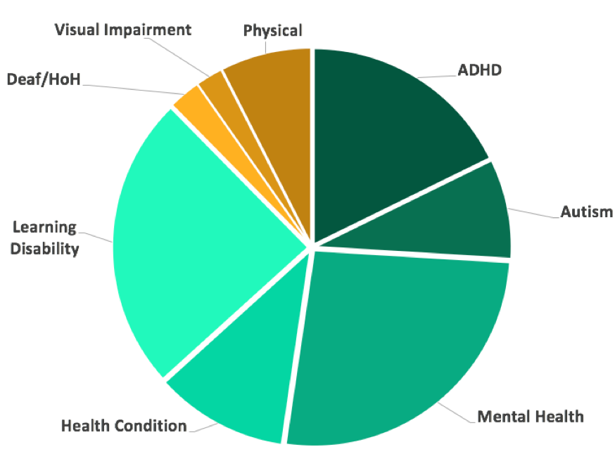 Pie chart breakdown of the percentages of students registered with ODS, by type of disability. Color coded by invisible or visible disabilities