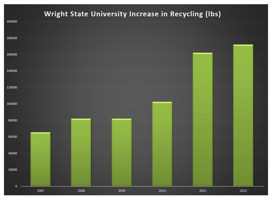chart of the wright state university increase in recycling for 2007-2012