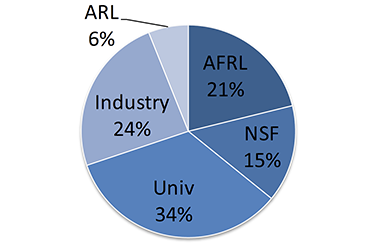 Pie chart showing cost sharing percentages; ARL 6%, AFRL 21% NSF 15%, Univ. 34%, Industry 24%