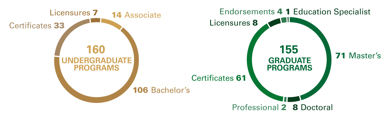Degree Programs: Undergraduate, Associate: 13; Bachelor's: 100; Certificates: 25; Licensures: 6, Total: 144; Graduate, Master's: 67; Doctoral: 9; Professional: 3; Certificate: 49; Licensures: 12; Endorsements: 8; Total: 148