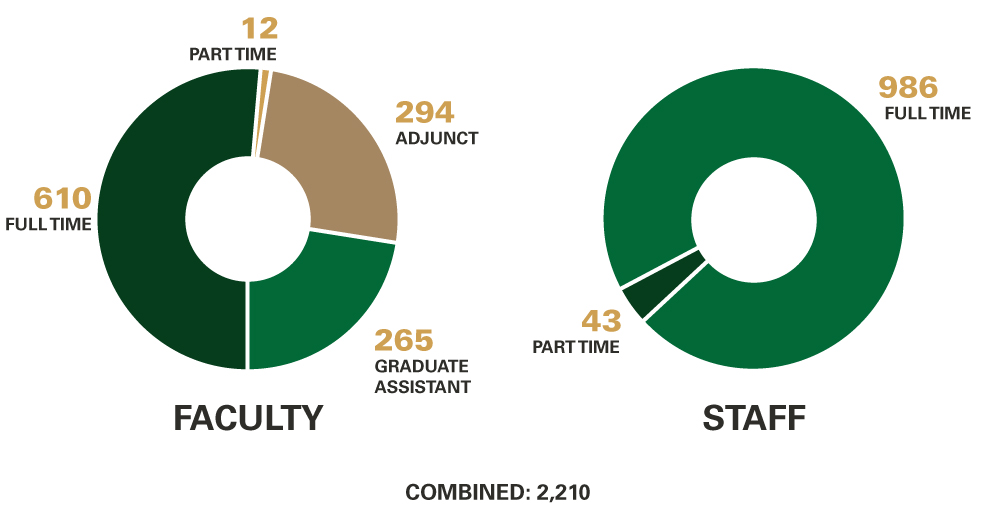3,250 Employees: 797 Full Time Faculty, 354 Adjunct Faculty, 92 Part Time Faculty, 436 Graduate Assistant; 1,254 Full Time Staff, 317 Part Time Staff
