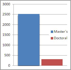2012 Master's and Doctoral level enrollment