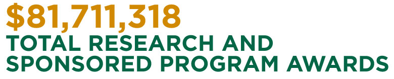 Total Research and Sponsored Program Awards: $81,711,318