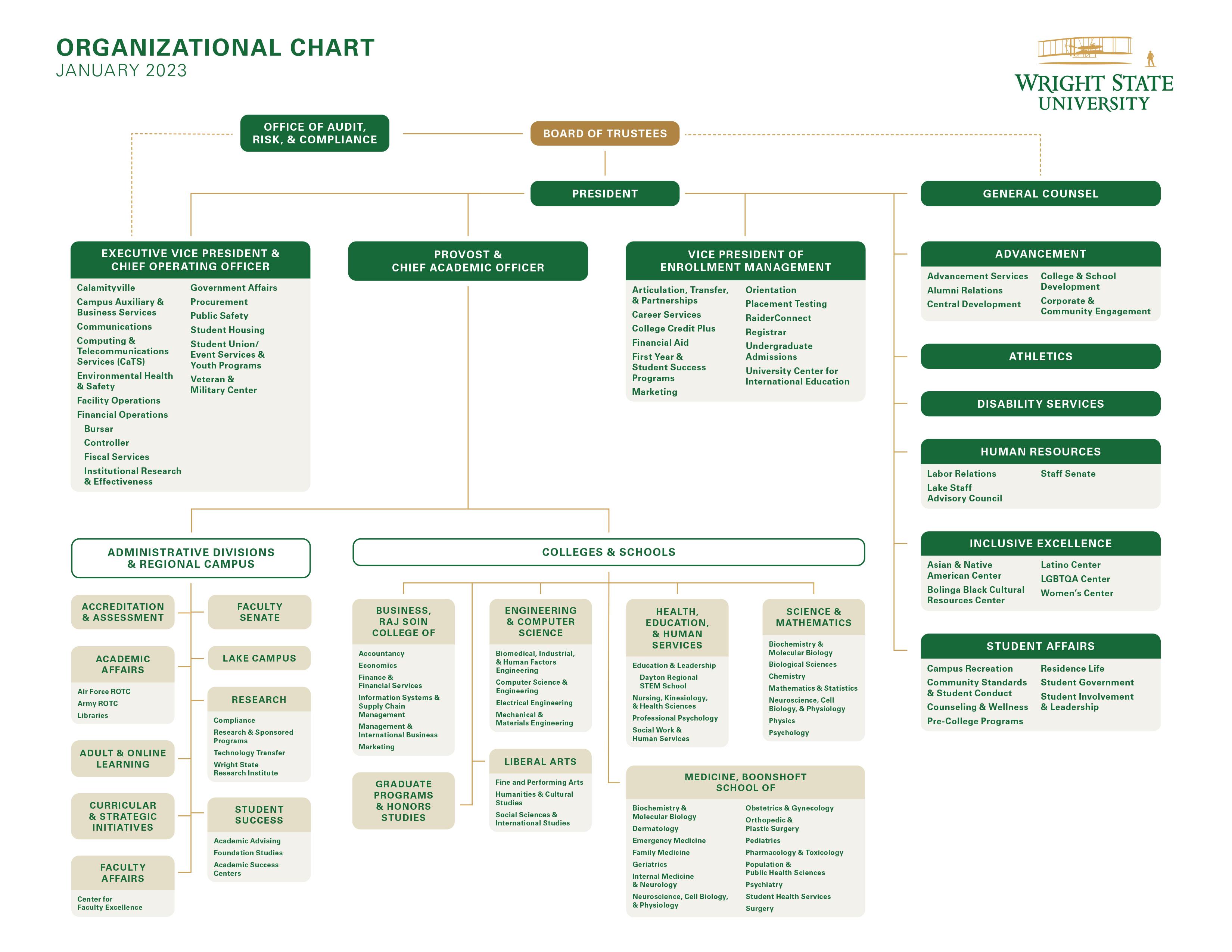Wright State Organizational Chart