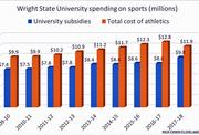 WSU sports spending